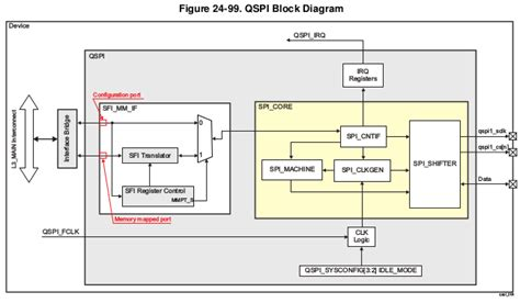 Linux Core QSPI User's Guide - Texas Instruments Wiki